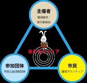 のたろんフェア 協働の図